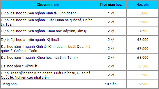 table ICWS Du học Anh Quốc: Trường Cao đẳng quốc tế Wales Swansea (ICWS)